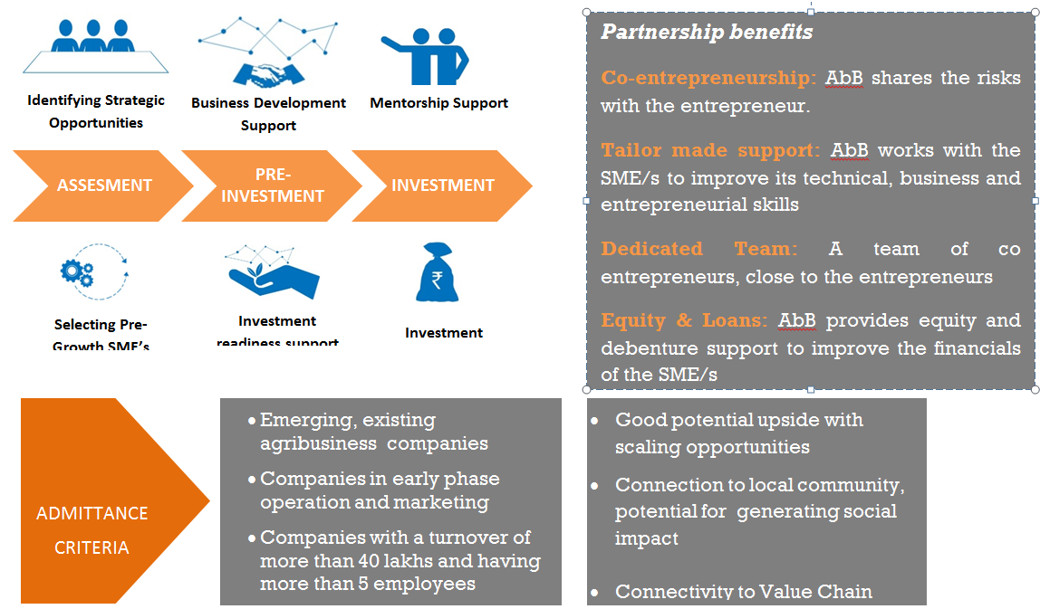 Impact Investments in Agribusiness – ICCo India